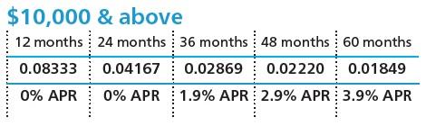 Atlas Copco Rates